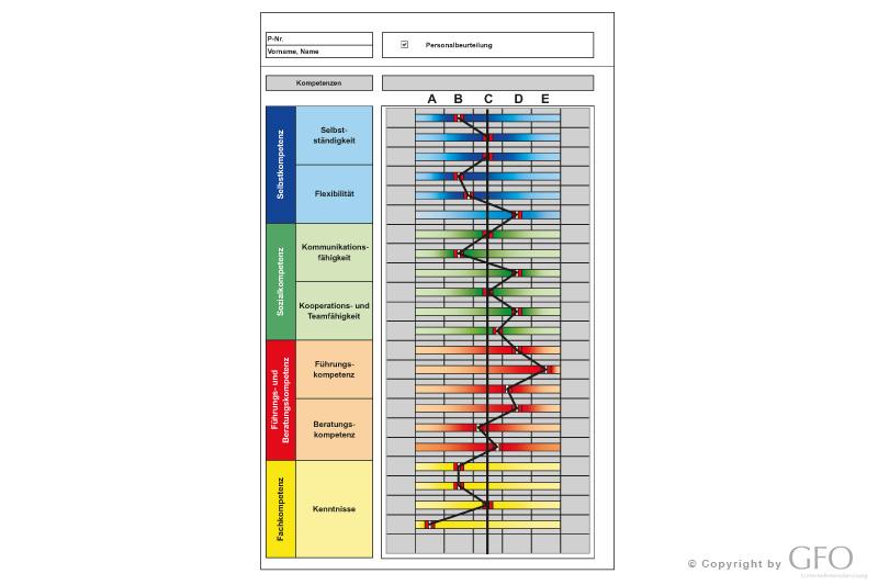Integriertes Personalmanagement | GFO | Unternehmensberatung